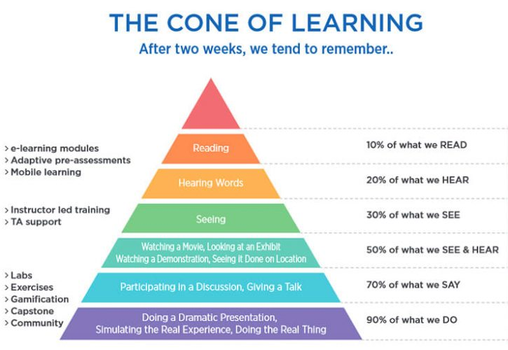 Learning-Cone-Myth